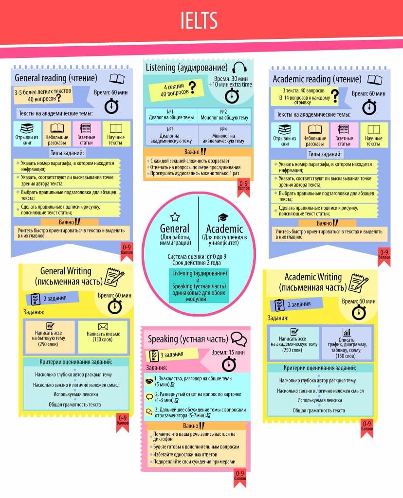 Структура подготовки к экзамену IELTS