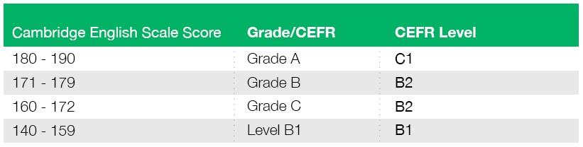 система оценивания FCE, шкала (градация) оценивания FCE