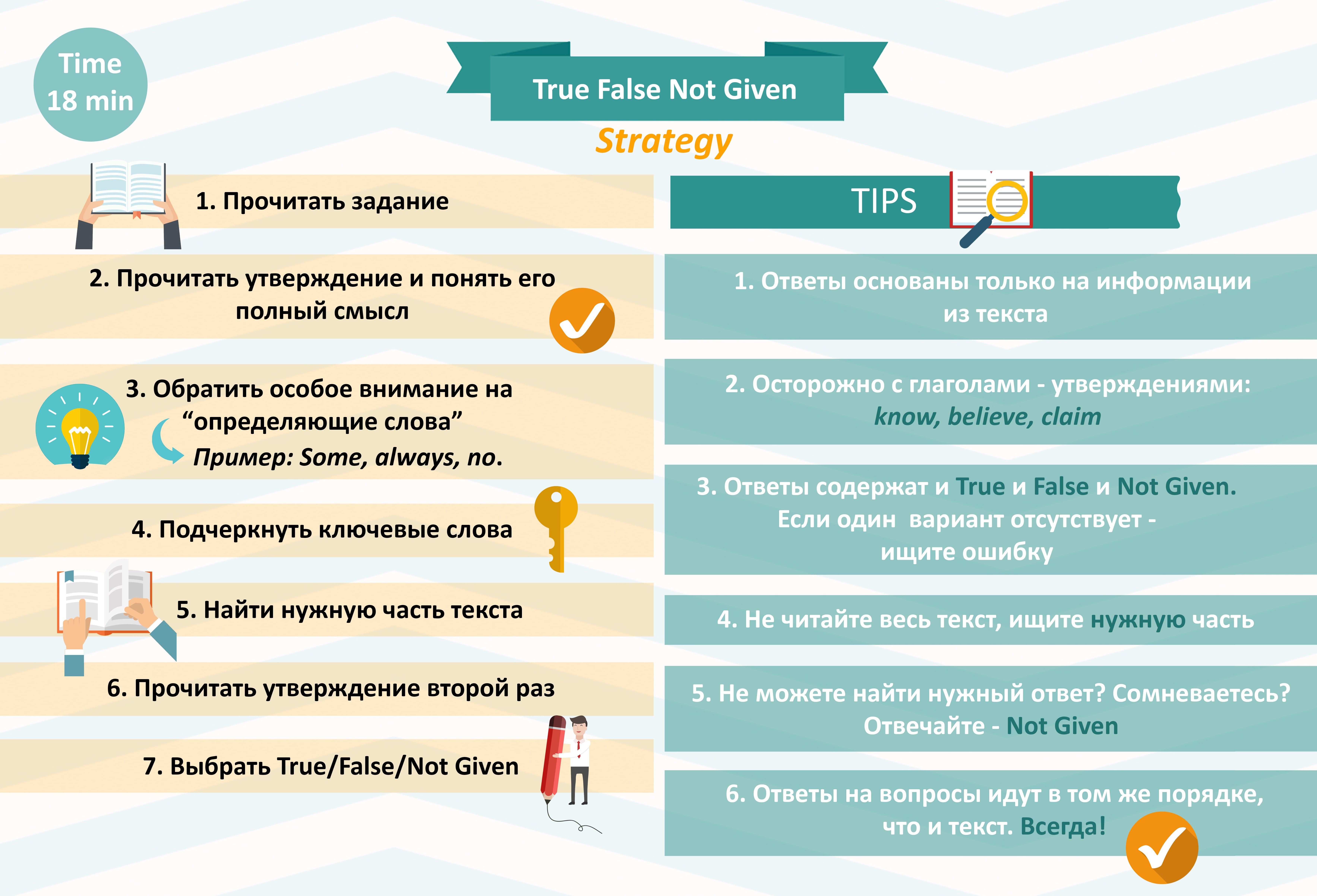 Стратегия и советы по заданию True, False, Not Given - IELTS Reading